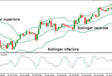 Le Bande di Bollinger: come funzionano nel Trading