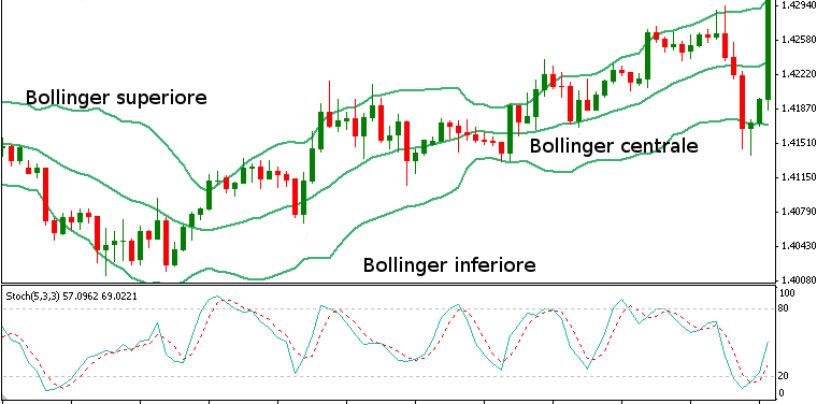 Trading system con le bande di bollinger