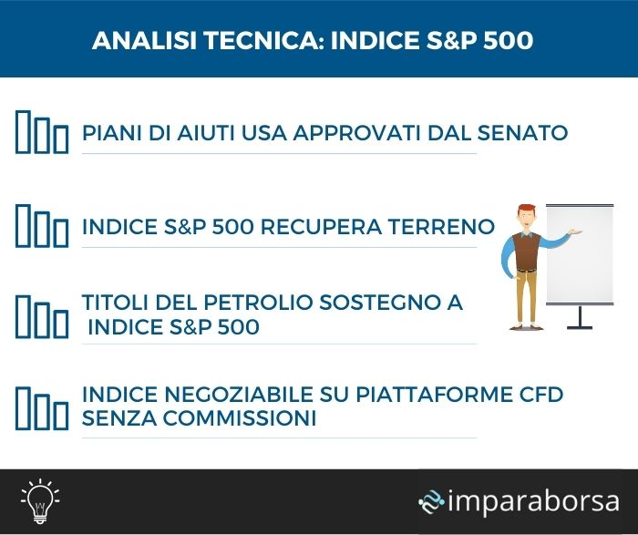 Analisi tecnica Indice S&P 500 - 11 Marzo 2021