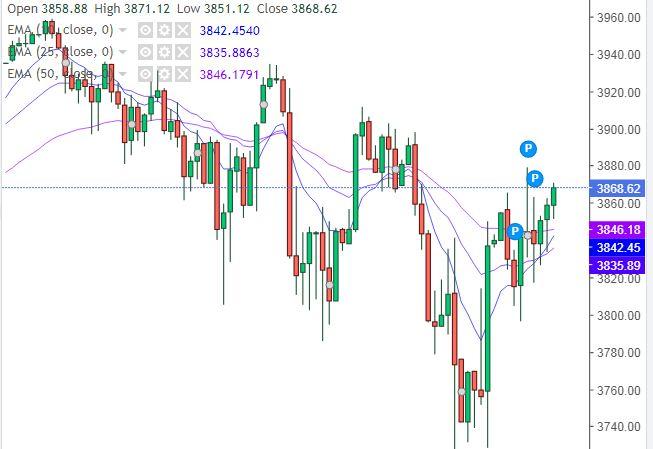 Grafico S&P 500 - 11 Marzo 2021