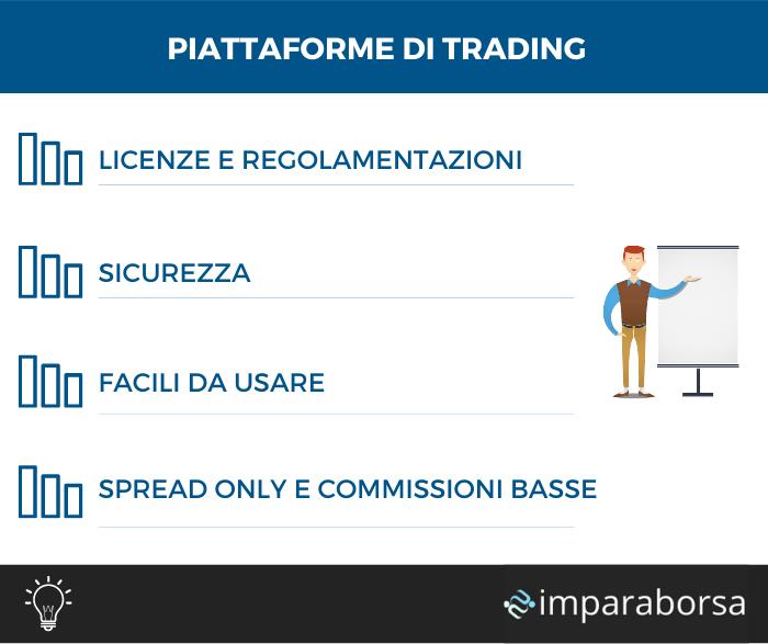 Piattaforme di trading per investire in Borsa